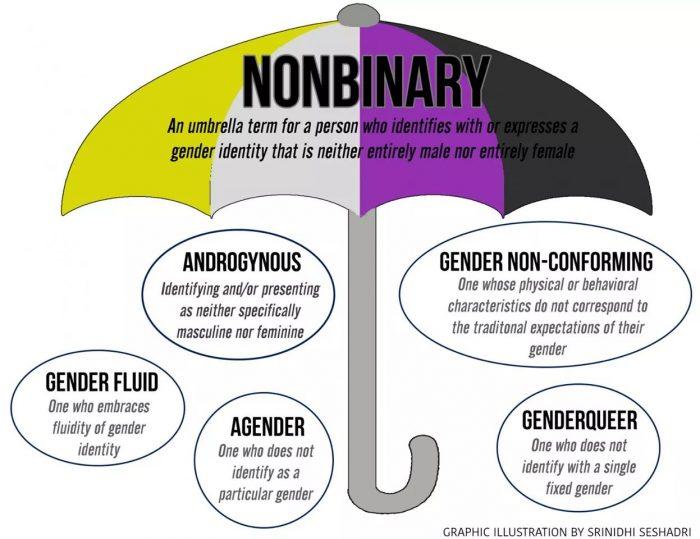 non-binary umbrella
